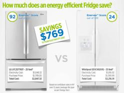 Enervee Score Report for Refrigerators