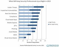 Proficio Security Survey Chart