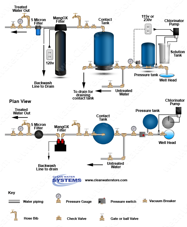 Clean Water Systems Stores Inc Introduces New Well Water Diagram