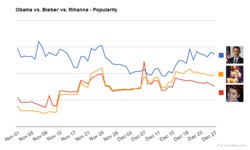 Obama, Bieber, Rihanna - Popularity