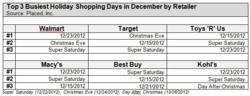 Busiest Holiday Shopping Days by Retailer