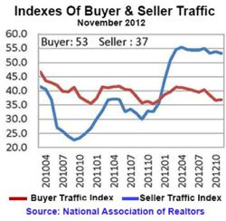 Home Sales - A Sustained Upward Trend