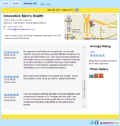 Snapshot of anonymous patient reviews of Innovative Men's Health