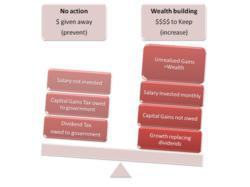 Convert to unrealized wealth building