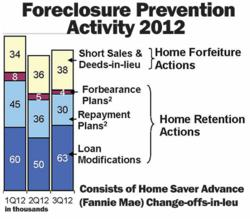 FORECLOSURE PREVENTION REPORT 2012 - Fannie Mae And Freddie Mac Foreclosure Activity Shows Progress