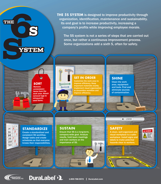 Graphic Products, Inc. Releases New 5S Infographic