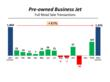 Business Jet Retail Transactions YTD