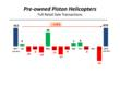 Piston Helicopter Retail Transactions YTD