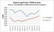 PNW to Asia export log prices