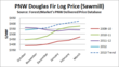 Douglas fir prices 4Q2012-1Q2013