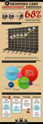 Infographic About Adandoned Shopping Carts