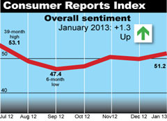 Consumer Reports Index, Jan 2013