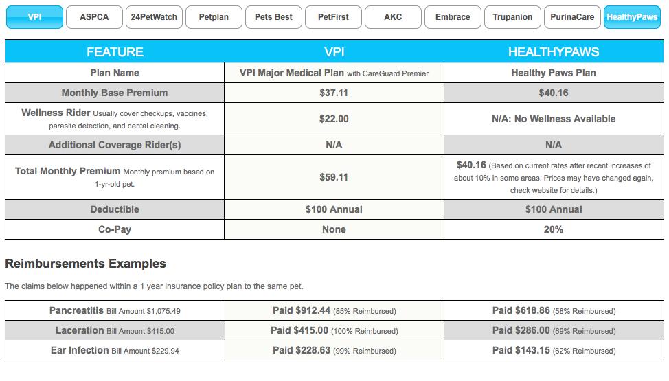 Insuredpet net publishes extensive interactive pet insurance