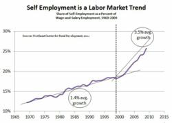 Self Employment Trends
