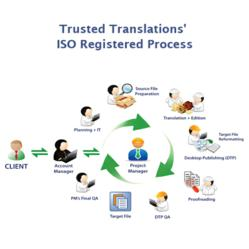 Trusted Translations'  ISO Registered Translation Process
