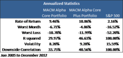 Alpha Series Portfolios Statistics - please see disclosures www.macmllc.com