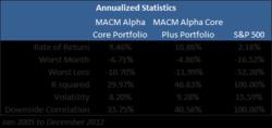 Alpha Series Portfolios Statistics - please see disclosures www.macmllc.com