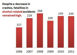 Alcohol-related fatalities 2006-2011