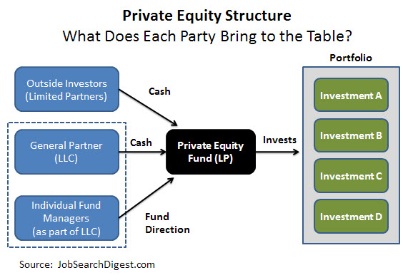 Private Equity Jobs Digest Releases The Guide To Carried