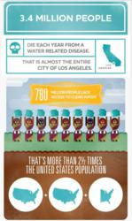 More than 3.4 million people die each year from water, sanitation, and hygiene-related causes.