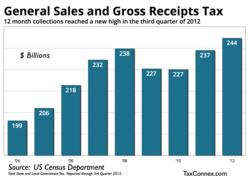 TaxConnex - 2012 Sales Tax Revenue Chart