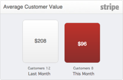Stripe Analytics - Average customer value