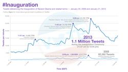 obama inauguration social media