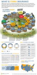 COBRA Insurance Infographic
