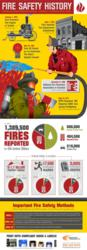Fire Safety History Infographic with NFPA Standards