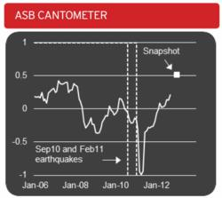 ASB Cantometer Index January 2013