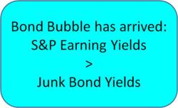 S&P Earning Yields are greater than Junk Bond Yields