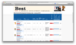 ArcTouch named best Android app development company in the world.