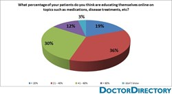 Physicians, HCPs, breakdown by percentages, pie chart