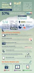 Infographic: Trouble in the Cloud