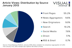 Visual Revenue, Inc.