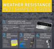 Top 21 Weatherproof Products of 2013 Announced by Nap Tags