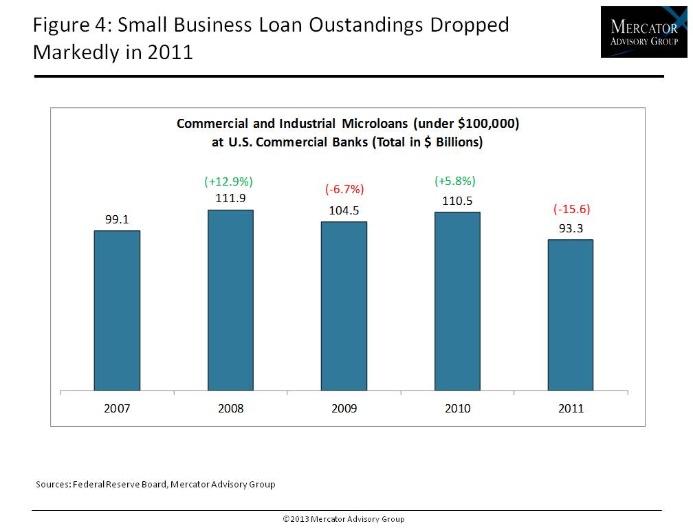 New report from mercator advisory group us small for New small business credit cards