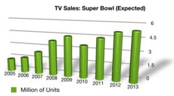 super bowl HDTV sales