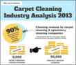 New Infographic Highlights the Carpet Cleaning Industry