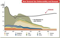 New Zealand Gas Deliverability and Demand