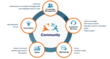 The CrowdForce (tm) Customer Lifecycle