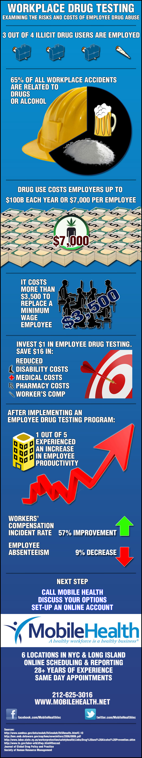 low incidence of positive pre employment drug testing for workplace drug testing infographicworkplace drug testing examining the risks and costs of employee drug abuse