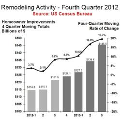Home Remodeling Activity Q4 2012
