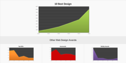 Web Design Awards Organizations' Web Traffic