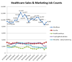 Graph depicting healthcare sales and marketing job counts on 5 niche sites