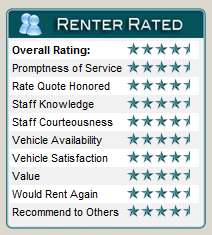 Renter Rater Categories Chart