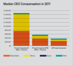 Median CEO Compensation