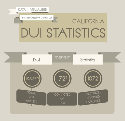 MacGregor & Collins, LLP Releases New California DUI Infographic