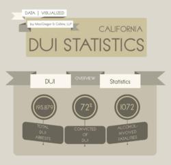 OC Drunk Driving Statistics