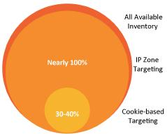 IP Zones reach the 60-70% of audience that cookie advertising misses